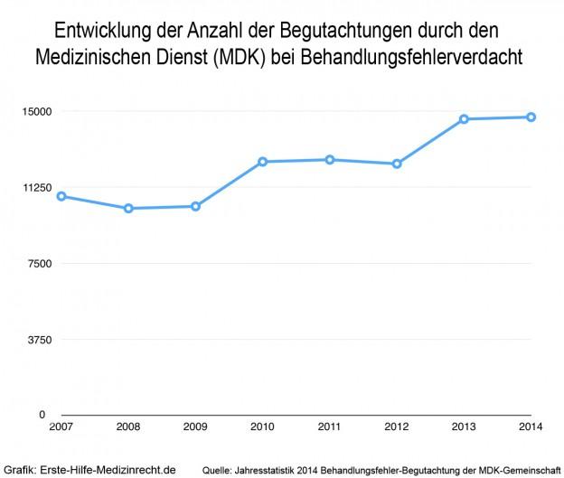 Behandlungsfehler Statistik 2014